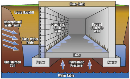 why is my basement leaking when it rains nusite waterproofing