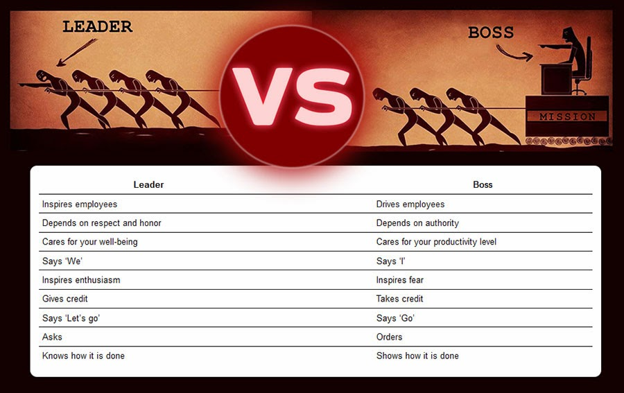 A Difference Between a Leader and Boss - Bing images