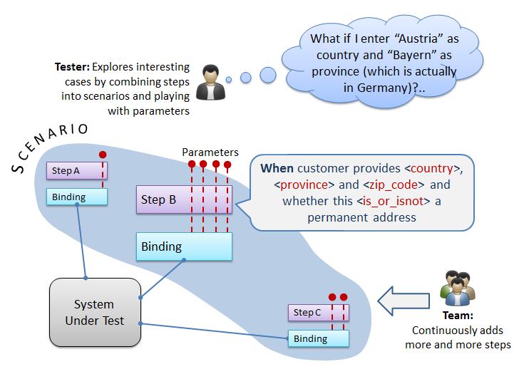 alex yakyma atdd and effective exploratory testing