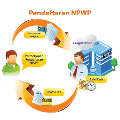 Persyaratan Membuat NPWP dan Cara Mendaftarnya