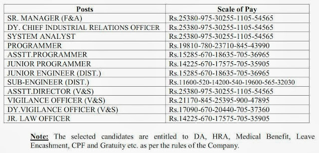 Payment Scale Details about mahavitran Recruitment 2013