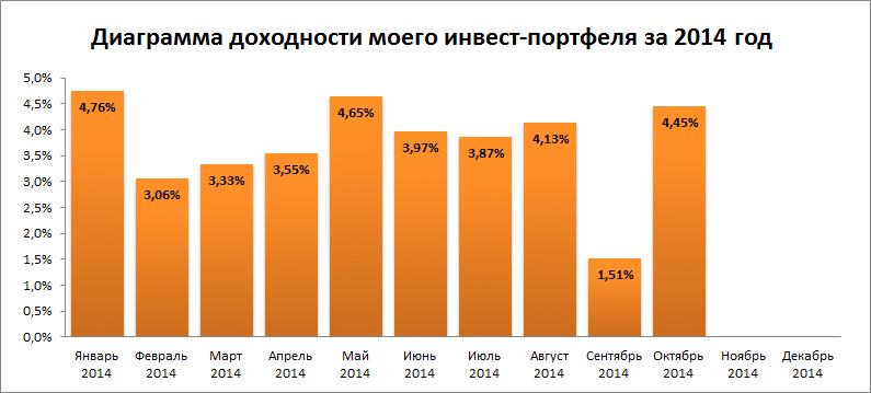 Диаграмма доходности на 20.10.14 - 02.11.14