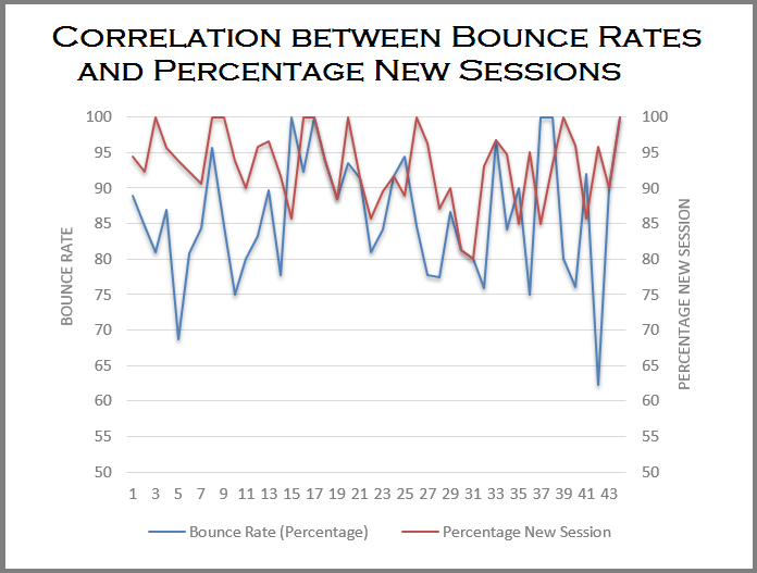 Correlation between Bounce Rates and percentage new Sessions