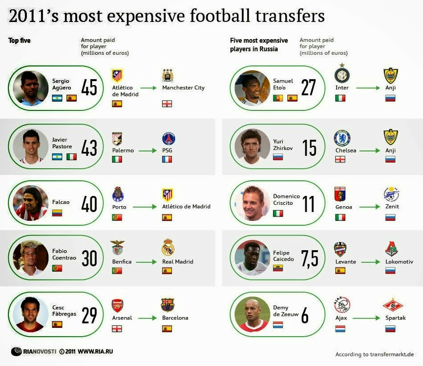 Jennifer Selter: 2011's most expensive football transfers