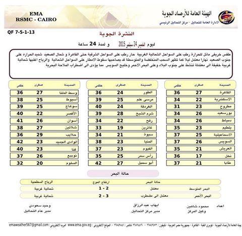 توقعات درجات الحرارة ثاني ايام العيد الجمعة 25-9-2015