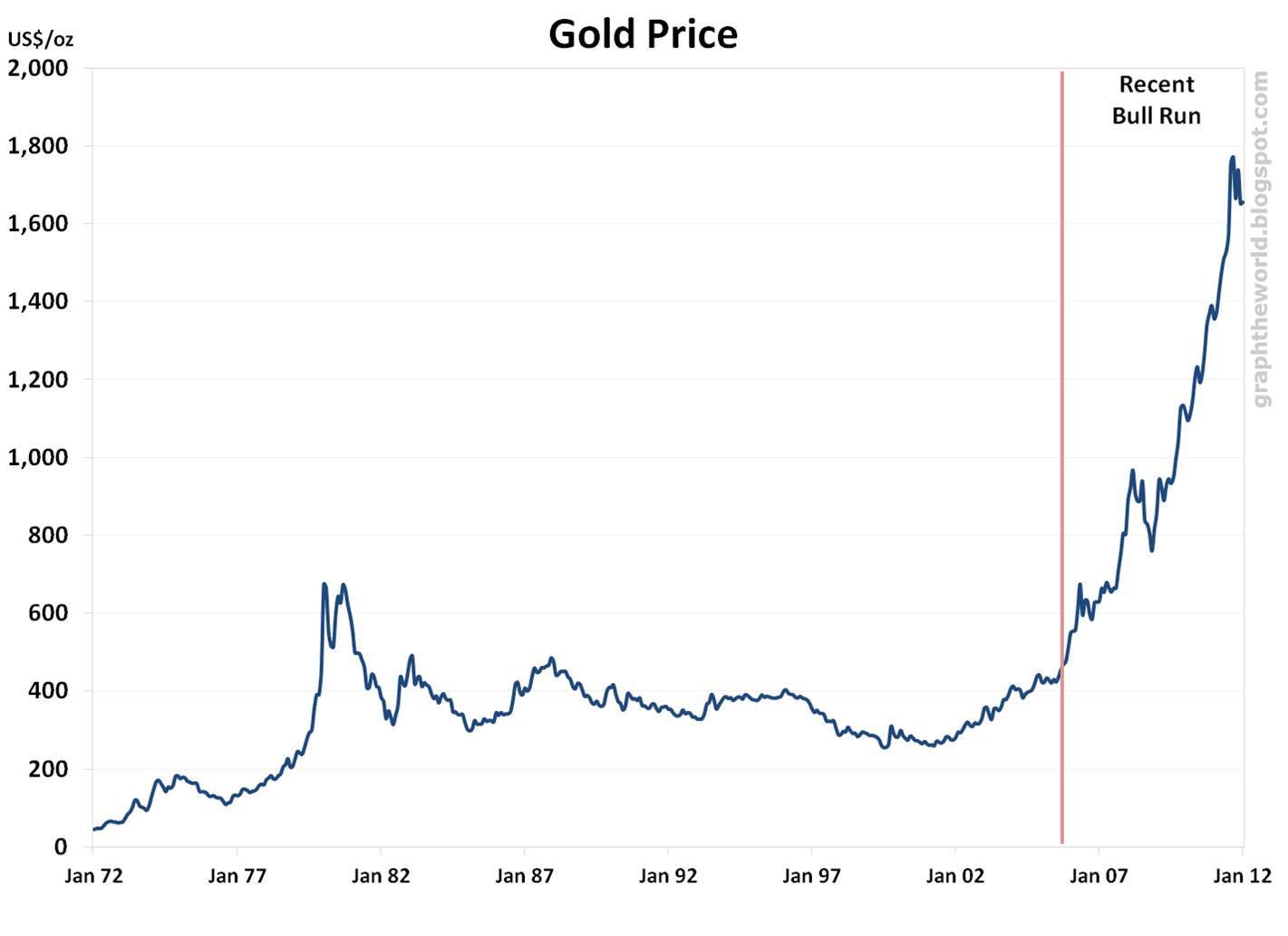 gold price - photo #42