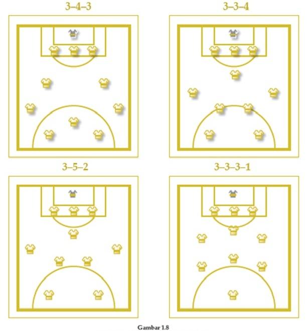 Bola Basket Formasi pemain; permainan bola basket adalah suatu ...