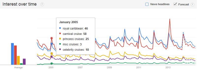 Cruise Lines Statistics