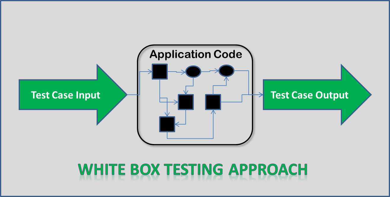 try to benefit  white box testing  u0026 black box testing