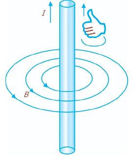 Kaidah tangan kanan untuk mengetahui arah medan magnet