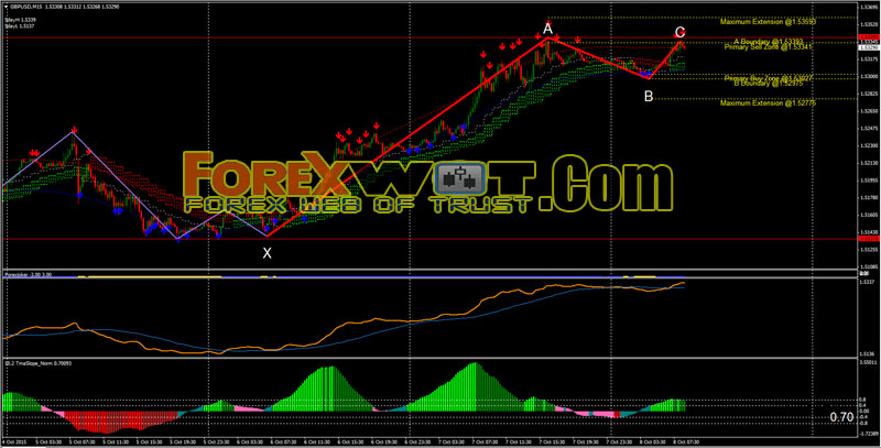 Forex trend following indicators