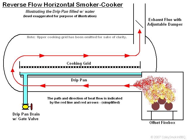 Reverse Flow Smoker Diagram