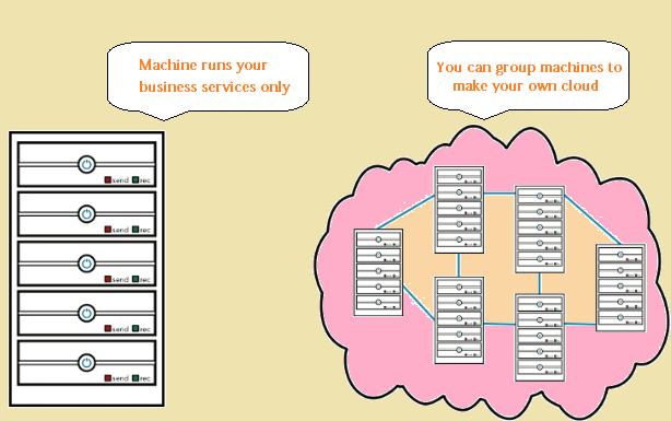 dedicated servers for business