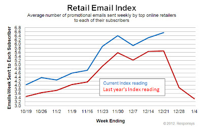 Click to view the Dec. 21, 2012 Retail Email Index larger
