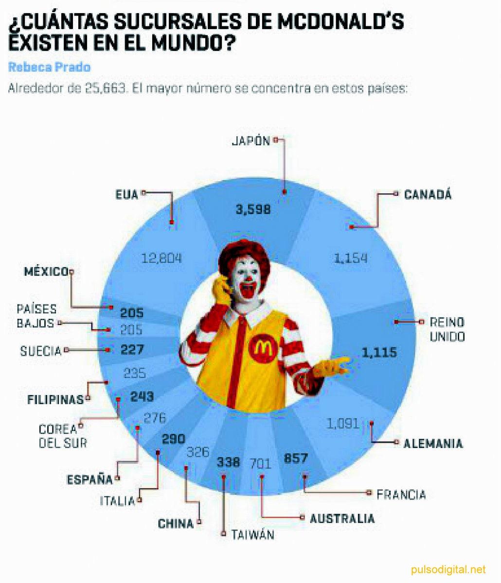 ¿Cuántas sucursales de McDonalds hay en el mundo?