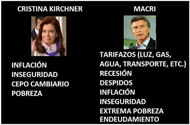 28 problemas del gobierno de Macri según CFK