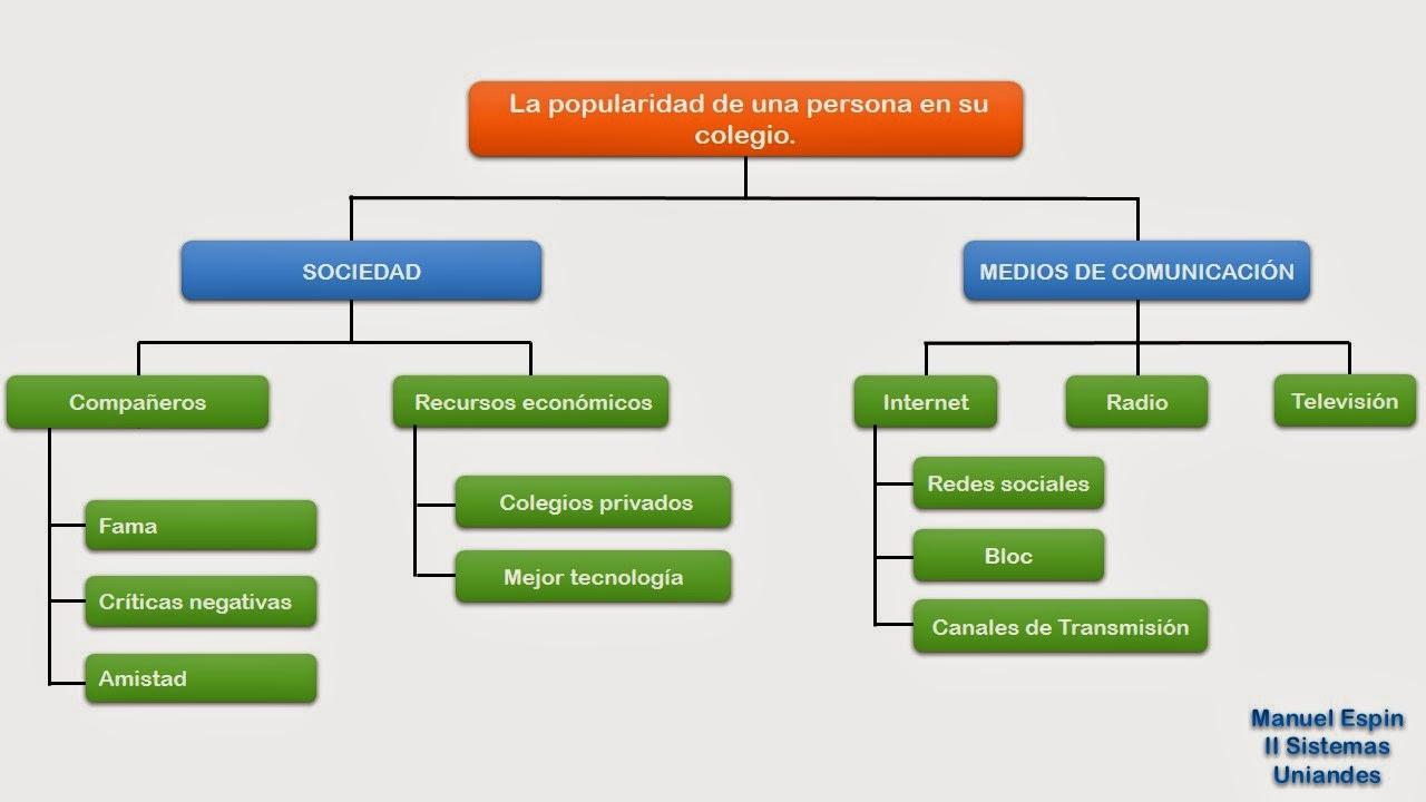 Investigación Científica II: Marco teórico - Ramificación del índice ...