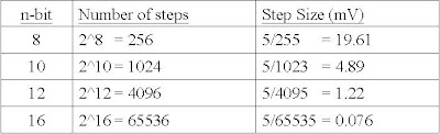 Resolution versus Step Size for ADC