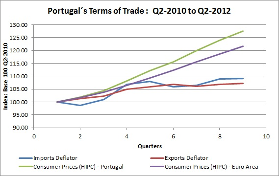 Marques mendes blog 2012 this trend in the terms of trade is clearly visible in the following chart fandeluxe Images