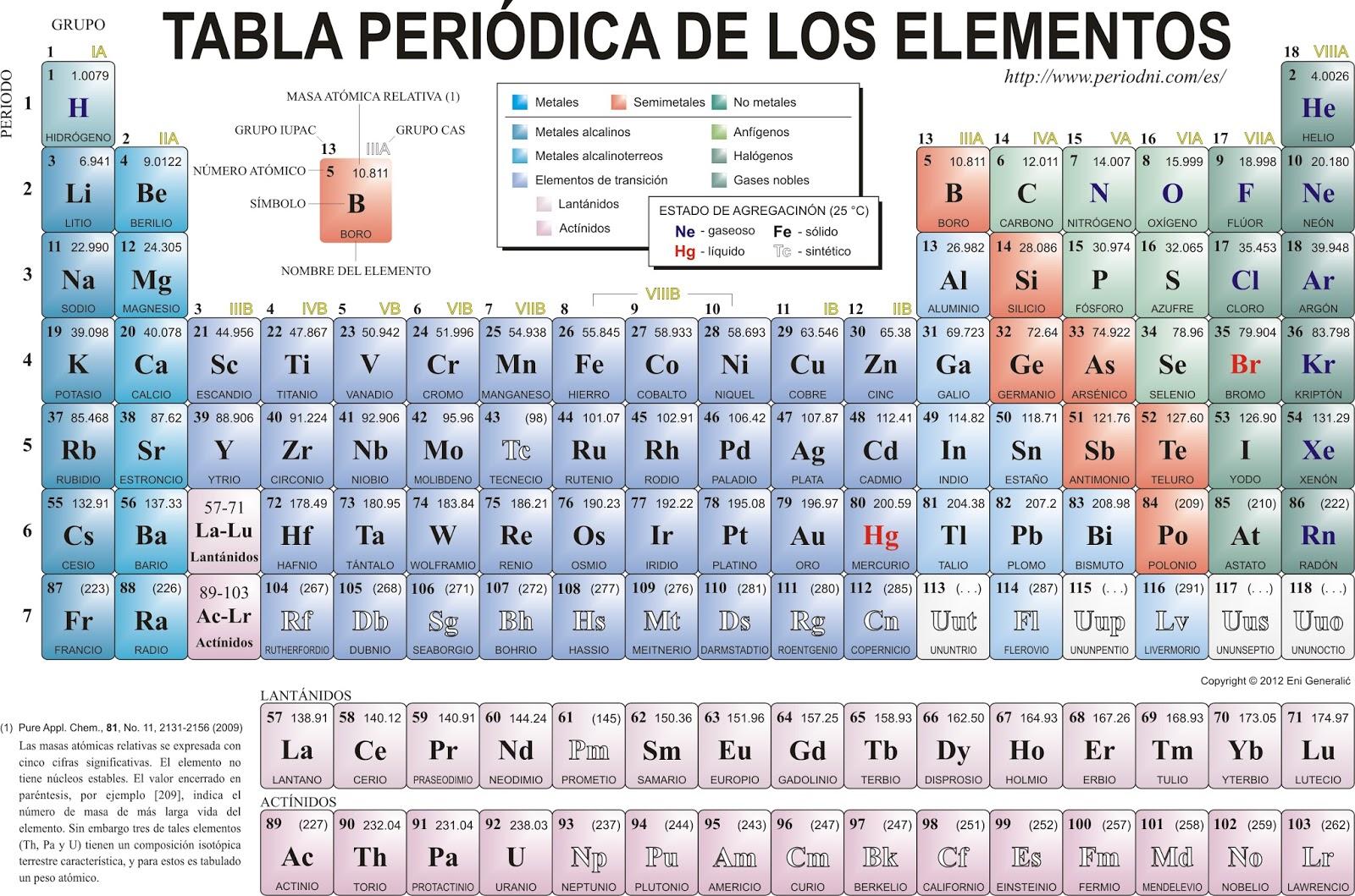 puedes descargarte esta entrada en word pinchando aqu - Tabla Periodica De Los Elementos H2o
