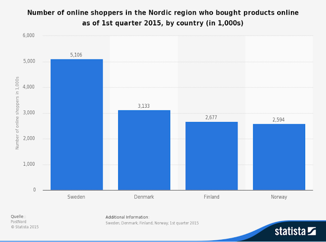 Rank of Nordic nations Sweden. Denmark ,Finland and Norway in online shopping per 1000 users