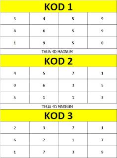 kod ramalan magnum 18 november 2012 ramalan nombor 4d terkini 4d akan