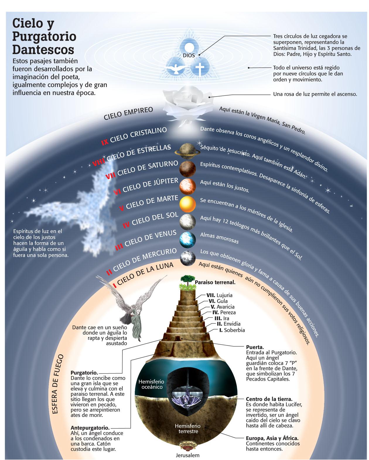 Profe Richard 2.0: Infografías sobre La divina comedia