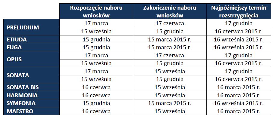 Harmonogram konkursów Narodowego Centrum Nauki w 2014 r.