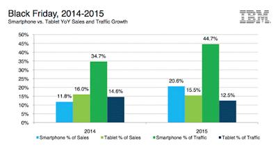 El teléfono inteligente es el dispositivo móvil favorito para comprar online