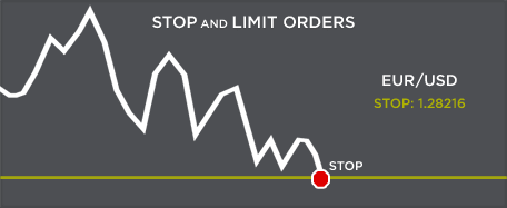 Stop limit order in forex