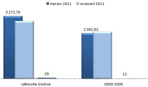 ceny wynajmu mieszkań Wawer Warszawa, czteropokojowe i większe mieszkania
