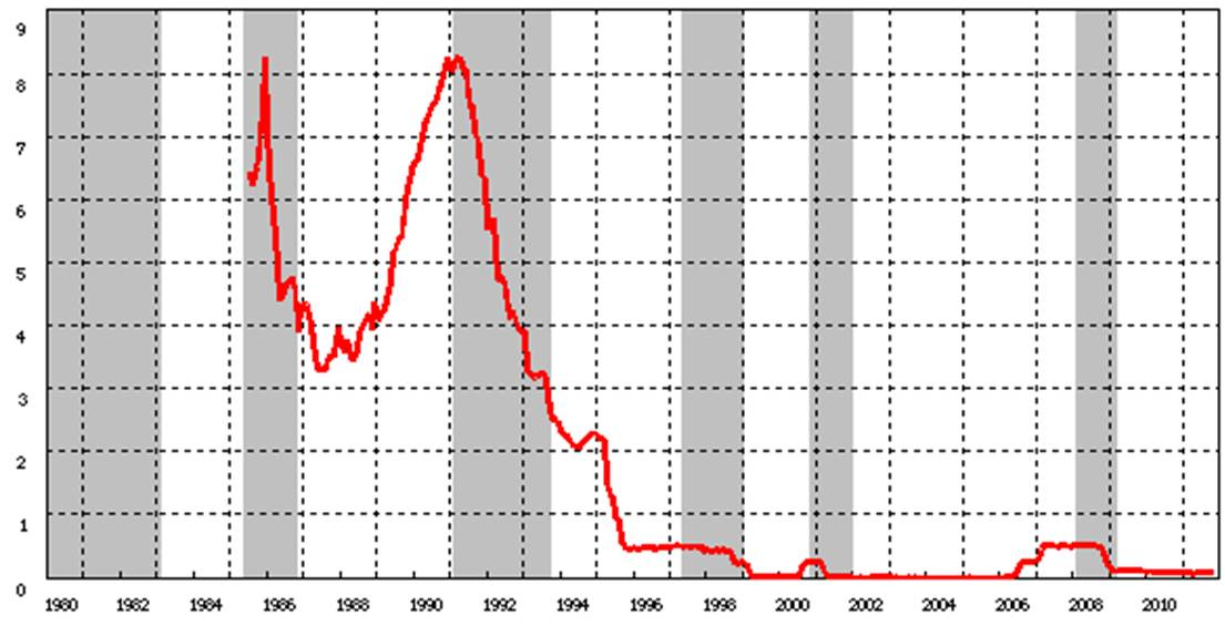 japan liquidity trap To sum up where we were at the end of abenomics 101, i give you japan in the early 1990s: the credit-driven asset bubble had burst rather dramatically the finance ministry, having precipitated the crisis with interest rate hikes, is now furiously backtracking and japan's banks and insurance.