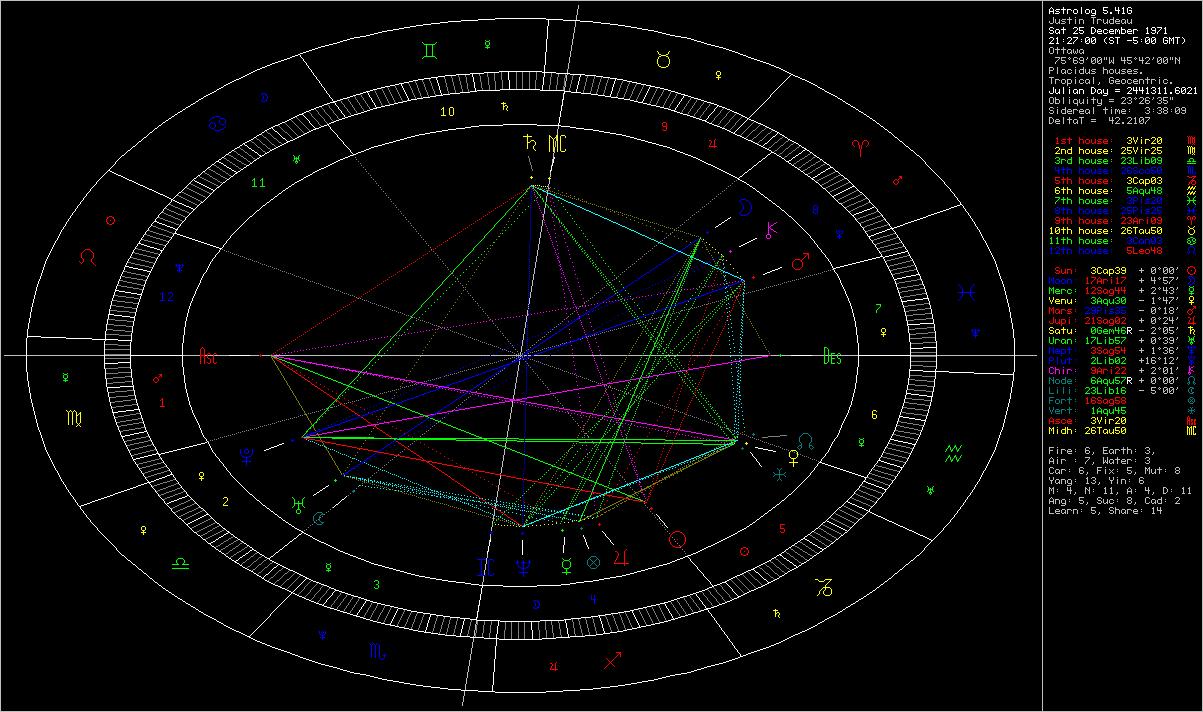 Mercury Cafe Justin Trudeaus Birth Chart Part 1