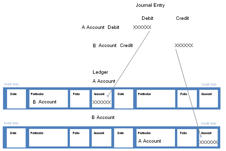 accounts ledger example
