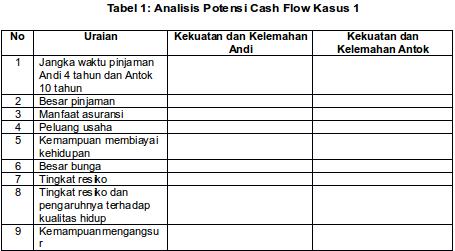 Perhitungan Proyeksi Cash Flow