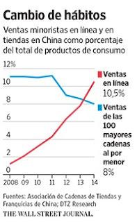Ventas de PGC en E-commerce frente Retail en China