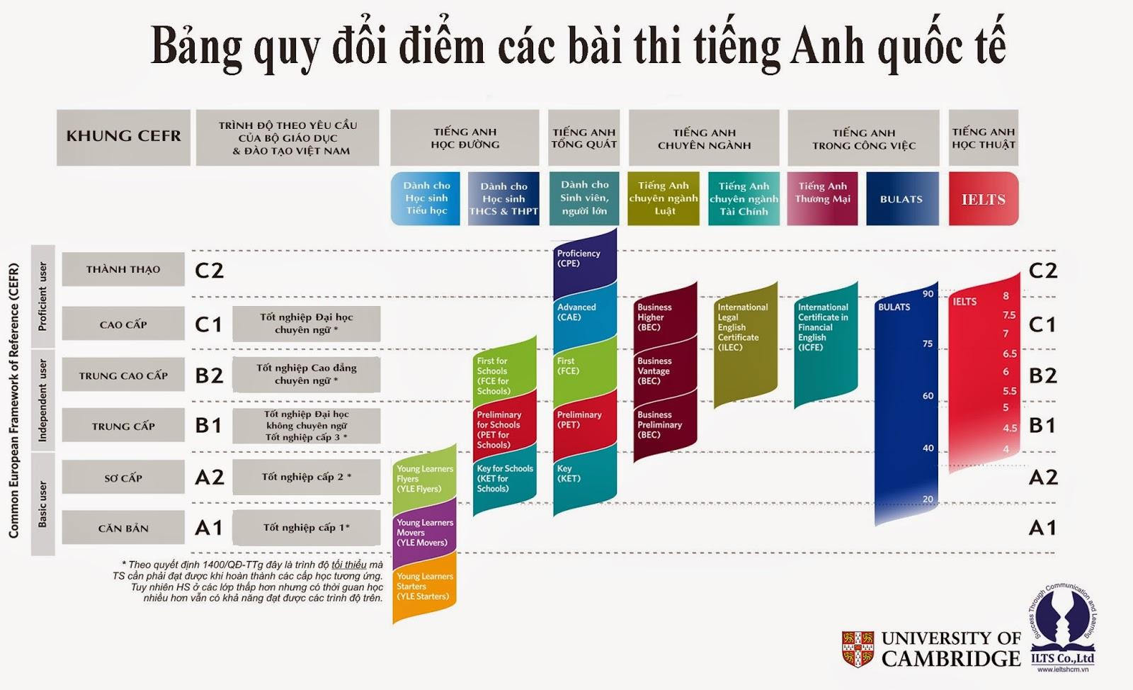 Bảng quy đổi chỉ có tính chất tham khảo – từng tổ chức, quốc gia khác nhau thì giá trị quy đổi cũng khác nhau (vẫn có nhiều nơi không chấp nhận quy đổi). ILTS Co.,Ltd ( ieltshcm )