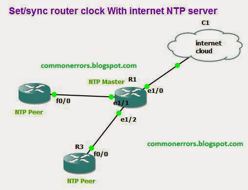 how to assign ip address to router in gns3