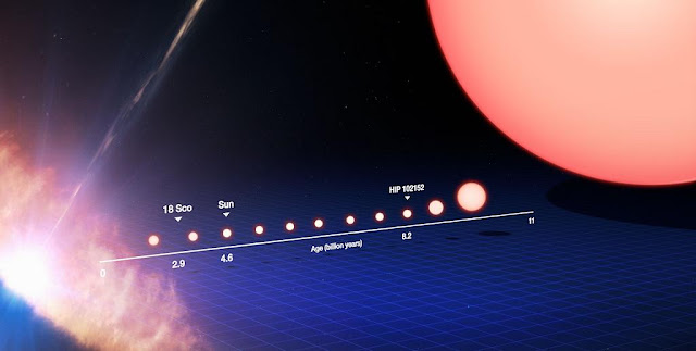 This image tracks the life of a Sun-like star, from its birth on the left side of the frame to its evolution into a red giant star on the right. On the left the star is seen as a protostar, embedded within a dusty disc of material as it forms. It later becomes a star like our Sun. After spending the majority of its life in this stage, the star's core begins to gradually heat up, the star expands and becomes redder until it transforms into a red giant. Marked on the lower timeline are where our Sun and solar twins 18 Sco and HIP 102152 are in this life cycle. The Sun is 4.6 billion years old and 18 Sco is 2.9 billion years old, while the oldest solar twin is some 8.2 billion years old —  the oldest solar twin ever identified. By studying HIP 102152, we can get a glimpse of what the future holds for our Sun. Credit: ESO/M. Kornmesser