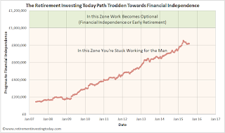 My path to £1,000,000 and early retirement