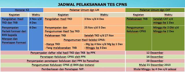 Pengumuman Hasil Tes CPNS Tahun 2013