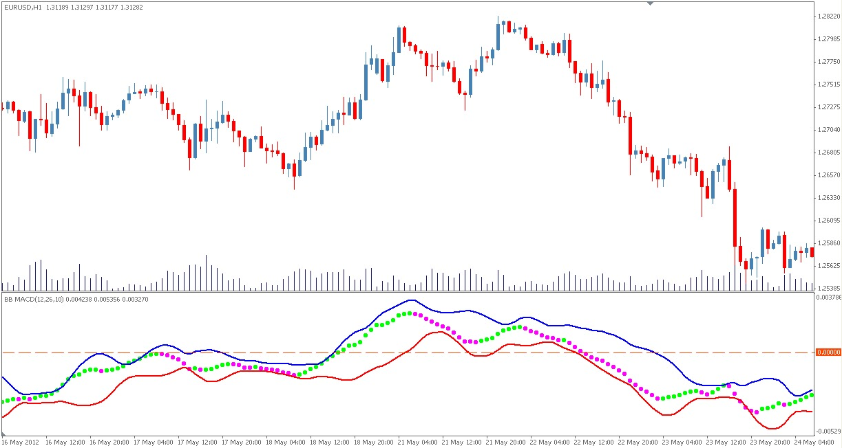 Bollinger bands (bb)