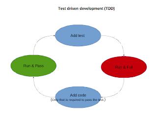 TDD-digram