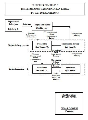 Mulyadi, 1993, Sistem Akuntansi, Edisi 2, Bagian Penerbitan STIE YKPN