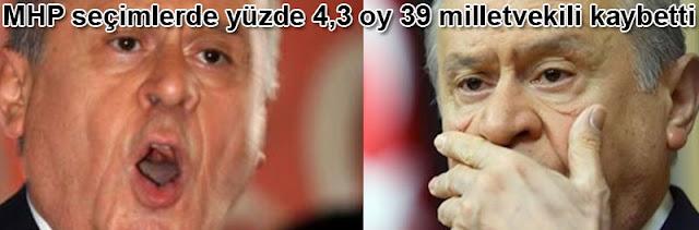 MHP secimlerde yuzde 4,3 oy 39 milletvekili kaybetti