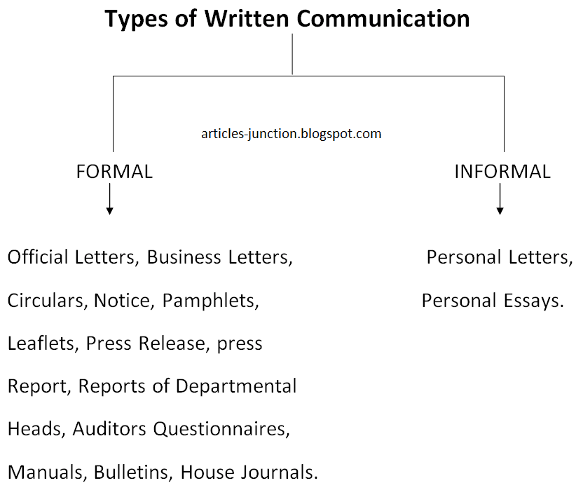 types of written communication