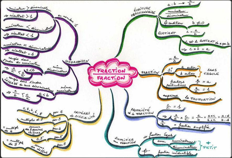 Le mind mapping pour apprendre apprendre atelier mind - College joseph d arbaud salon de provence ...