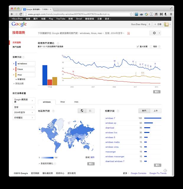 Google Trends(搜尋趨勢)