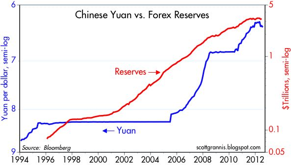 China forex reserves shrink