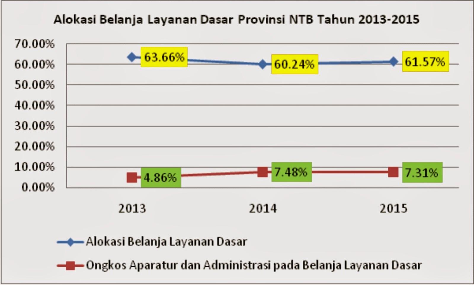 FITRA NTB Apresiasi Rencana Penghematan APBD NTB 2015